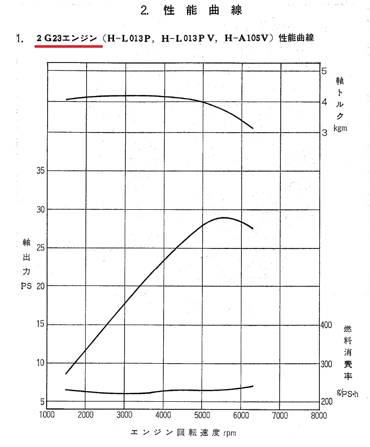 エンジン性能曲線